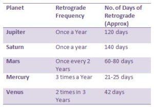retrograde-chart